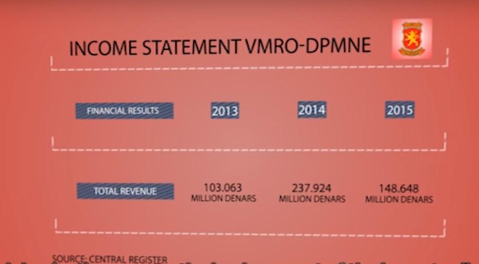 income-vmro